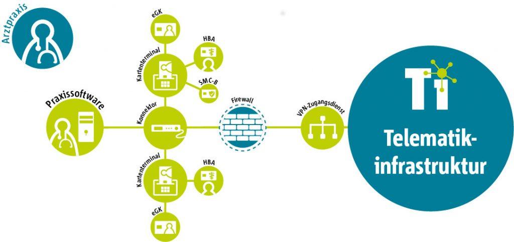 Telematik-Infrastruktur